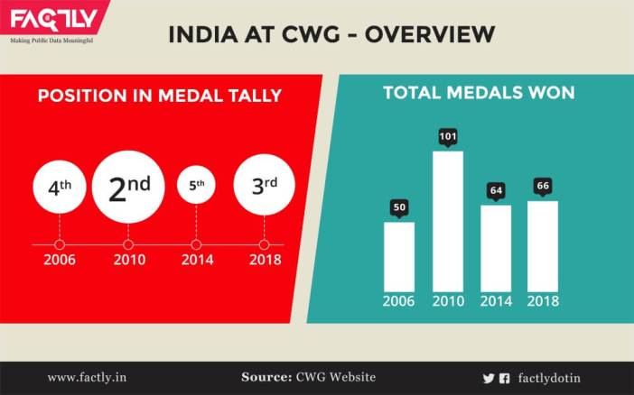 1. India at CWGoverview