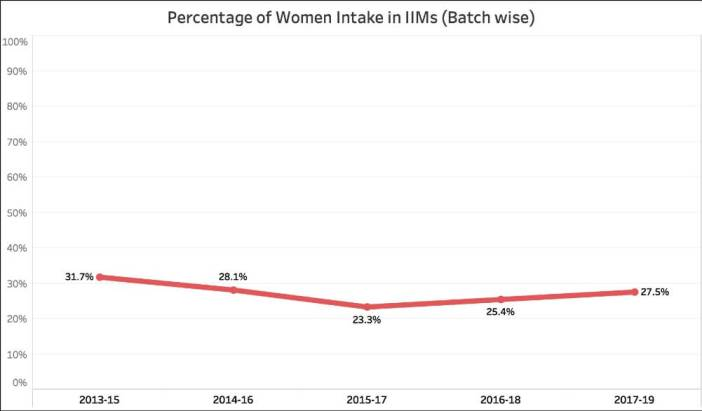 Gender Diversity in IIMs_Percentage of Women