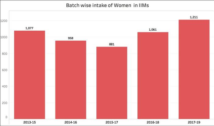 Gender Diversity in IIMs_number of students