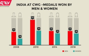 India at the Commonwealth games men women_factly