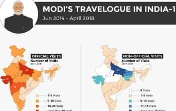 Narendra Modi's Domestic Visits_factly
