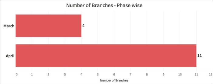 Citizens buying Electoral Bonds_phases