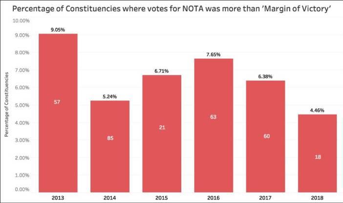 Nota Vote Share_NOTA Vs Victory Margin