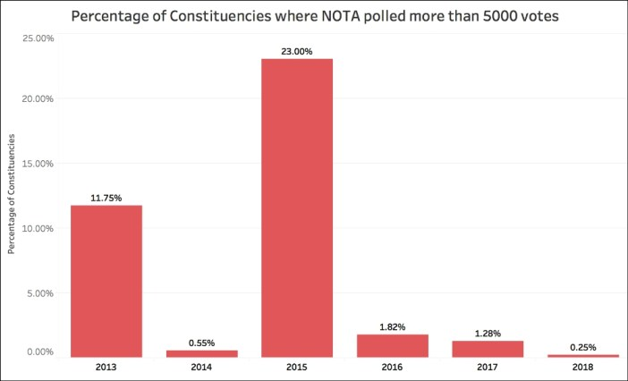 Nota Vote Share_NOTA - percentage