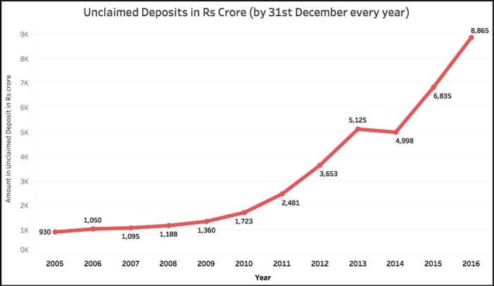 Unclaimed Deposits in Banks_graph