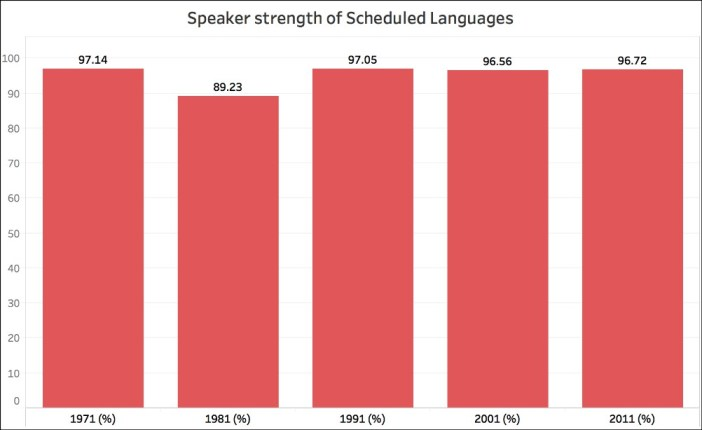 2011 Census data on language and mother tongue_scheduled languages