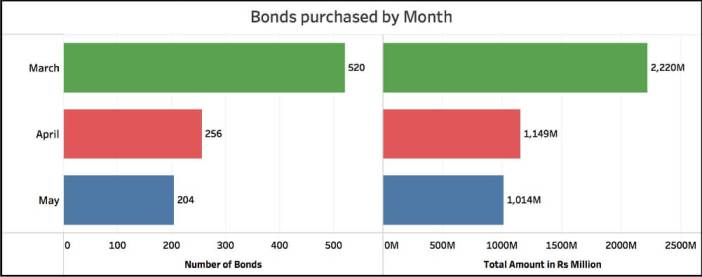 Demand for Electoral Bonds_Bonds purchased by month