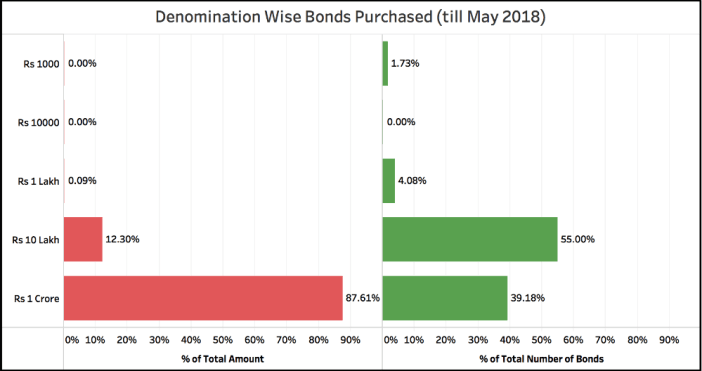 Demand for Electoral Bonds_denomination wise total