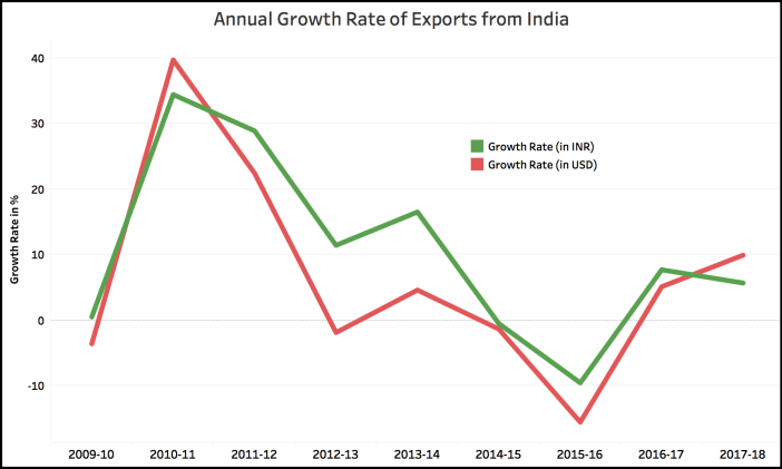 Indian Export Growth Rate
