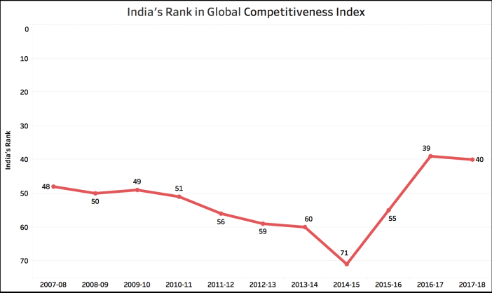 fact check has india improved in global eodb competitiveness