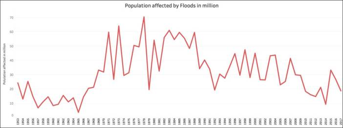 Kerala floods_Population affected by floods in million (1)