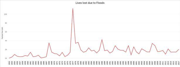 Kerala floods__lives lost
