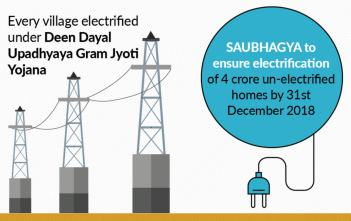 Electrification of Villages_factly infographic