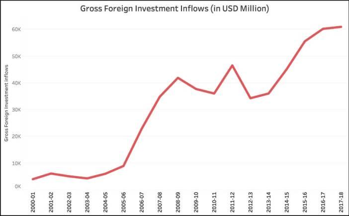FDI Equity flow_Gross FDI Inflows (2017-18)