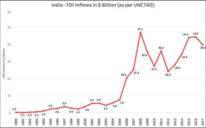 India's global standing in FDI_FDI Inflows India (1990 to 2017) UNCTAD