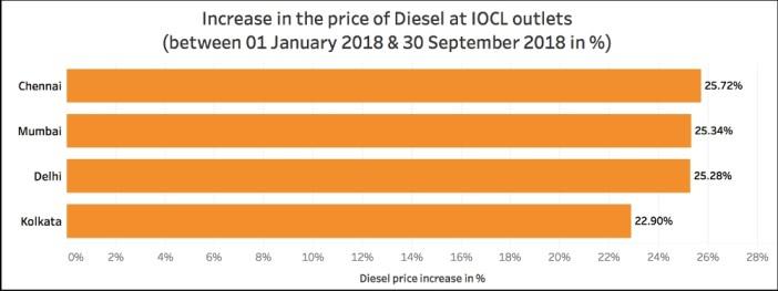 Petrol and Diesel price increase_increase in diesel price