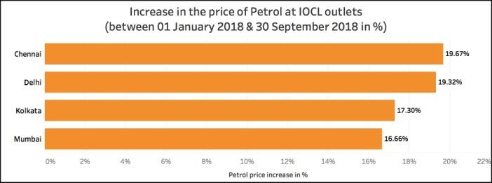 Petrol and Diesel price increase_petrol price increase at iocl