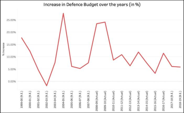 Defence sector expenditure_growth in budget