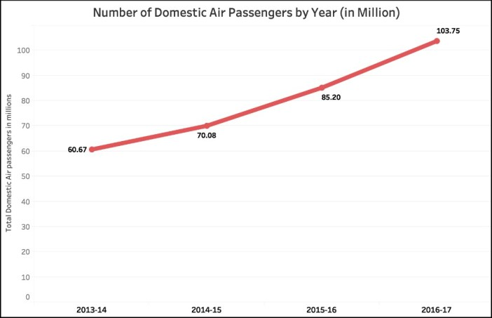 Government claims on Air Travel_Domestic Air passengers (2016-17)
