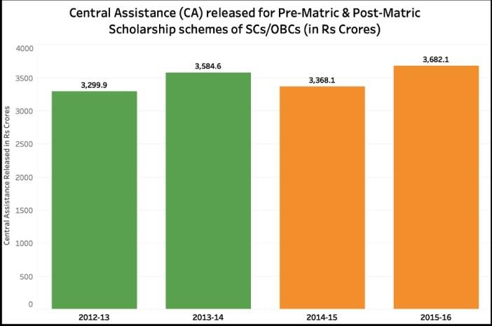 Scholarships of SC_Pre & Post Matric SCs_OBCs CA released