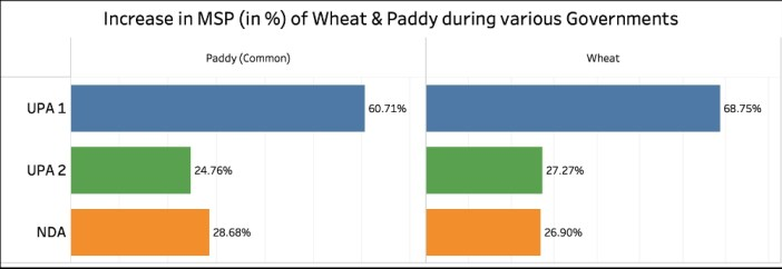 increase in MSP during UPA_MSP Increase in % of Wheat & paddy (UPA Vs NDA)