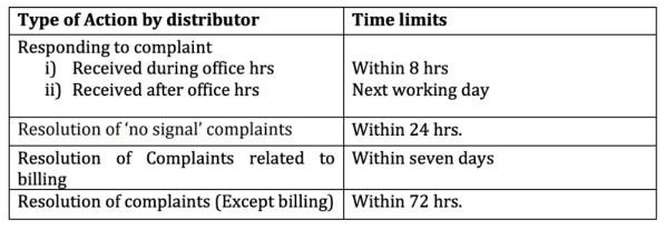 Cable TV services changes_complaints