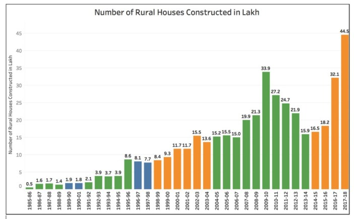 Pradhan Mantri Awaas Yojana_Number of rural houses