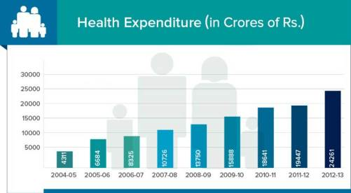 expenditure on education and health_expenditure on health