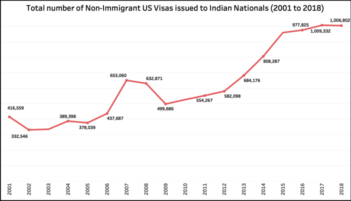 US Student Visas Indians Issued