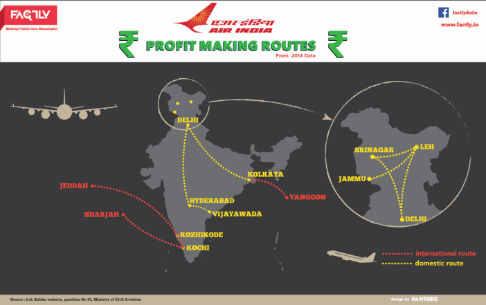 Profitable Routes of Air India - Infographic