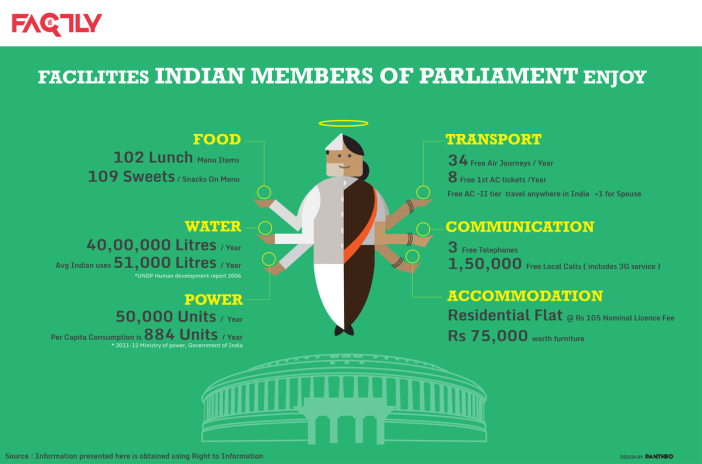 Facilities Indian Members of Parliament Enjoy - Infographic