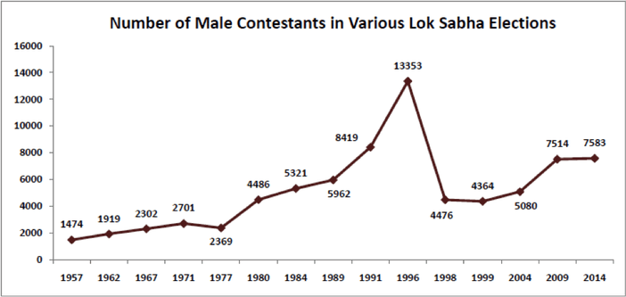 Number of Male Contenstants in Various Lok Sabha Elections