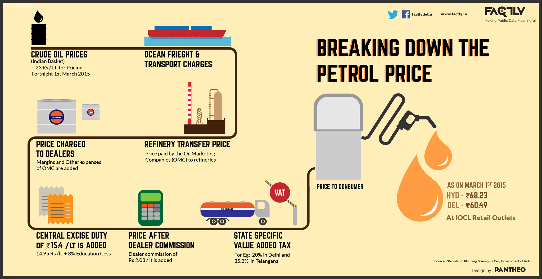 Petrol Price Breakdown in India - Infographic