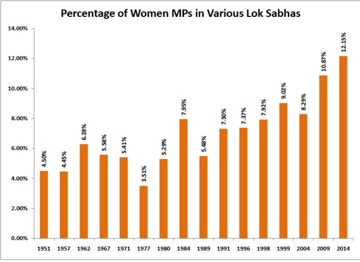 Percentage of Women MPs in Various Lok Sabhas