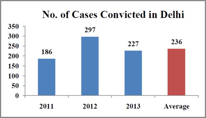 Rape cases in India Statistics - number of cases convicted in delhi