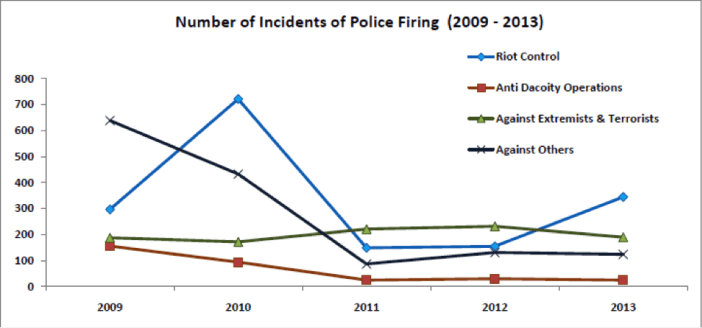 Number of Incidents of Police Firing (2009 - 2013)