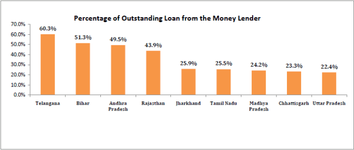 Percentage of Outstanding Loan from the Money Lender - Indian Farmers loans