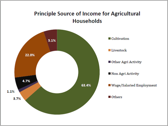 Principle Source of Income for Agricultural Households - Indian Farmers loans