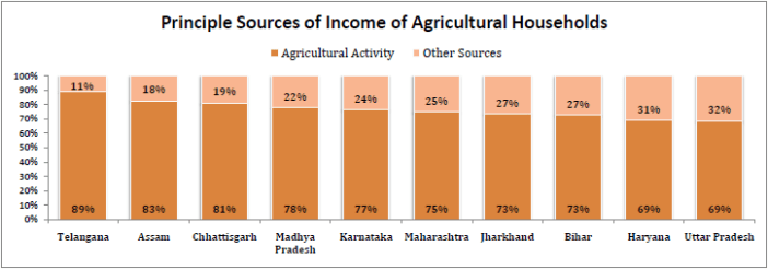 Principle Sources of Income of Agricultural Households  - Indian Farmers loans - 2