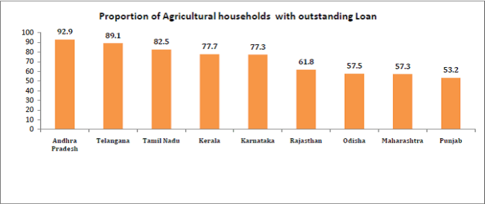 Proportion of Agricultural Households with Outstanding Loan - Indian Farmers loans