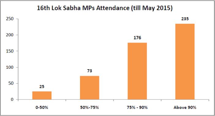 16th Lok Sabha Performance - MPs Attendance till May 2015