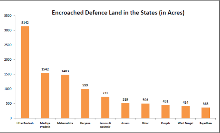Indian Ministry of Defence Land - Encroached Land per States in Acres
