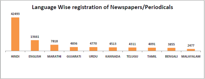 Indian Newspapers - Language wise registration of Newspapers periodicals