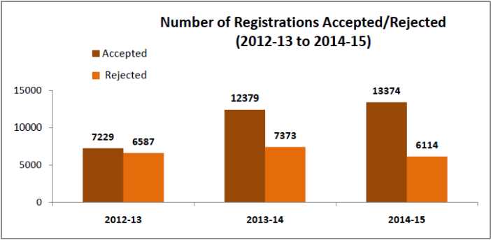 Indian Newspapers - Number of registrations accepted rejected
