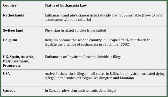 International Status of Euthanasia Law - Aruna Shanbaug Euthanasia Case