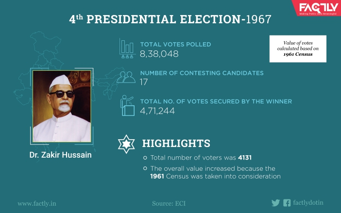 History of Indian Presidential Election