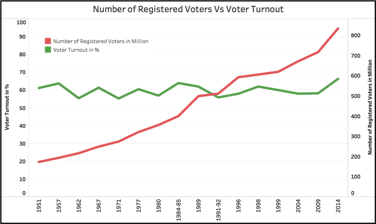 Voter Turnout in Loksabha Elections