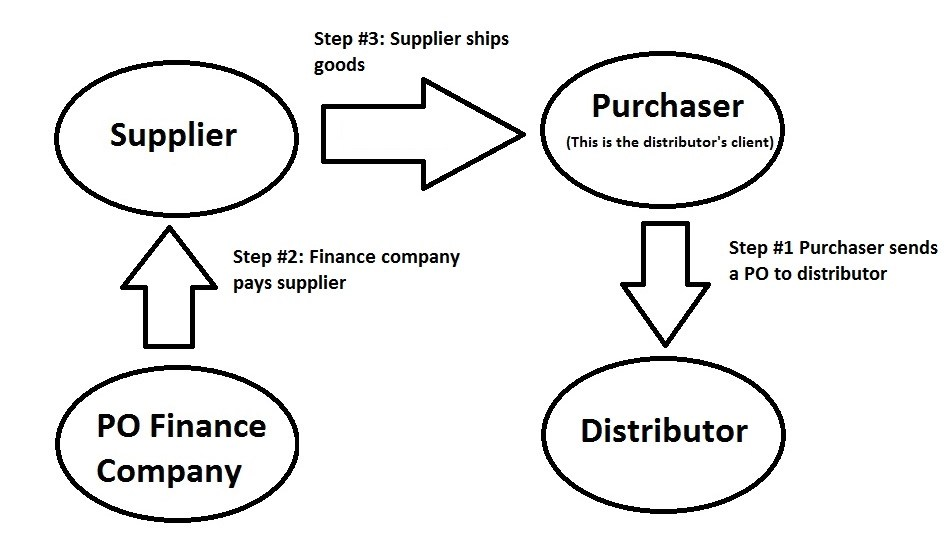 Financing — Page 2