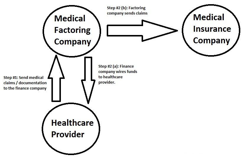 Financing Medical Offices, Nursing Homes, and Other