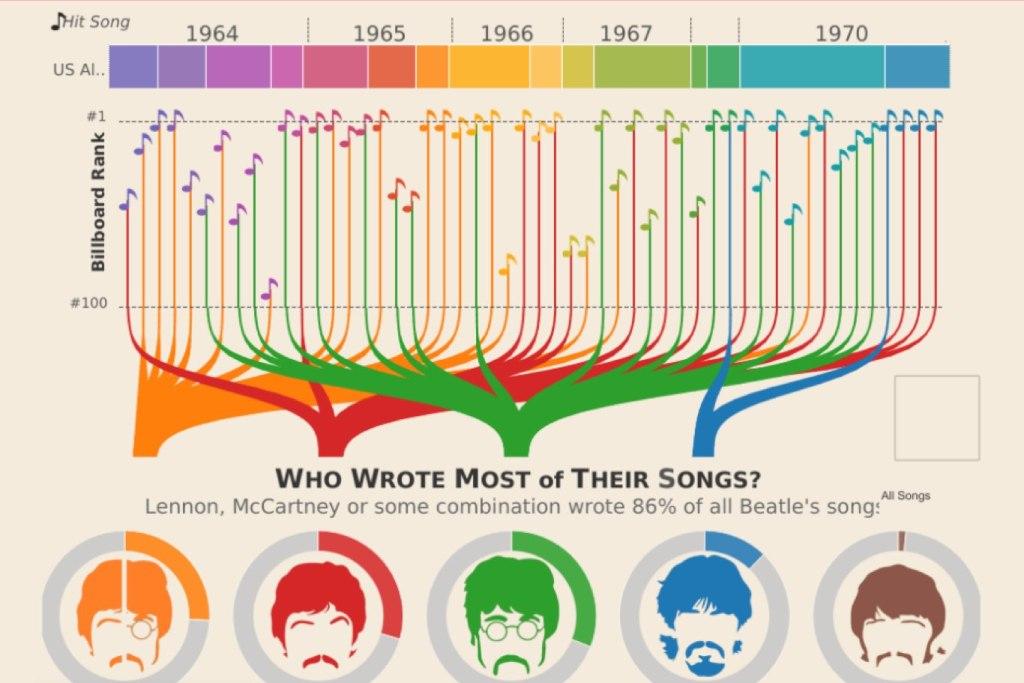 Rainbow infographic
